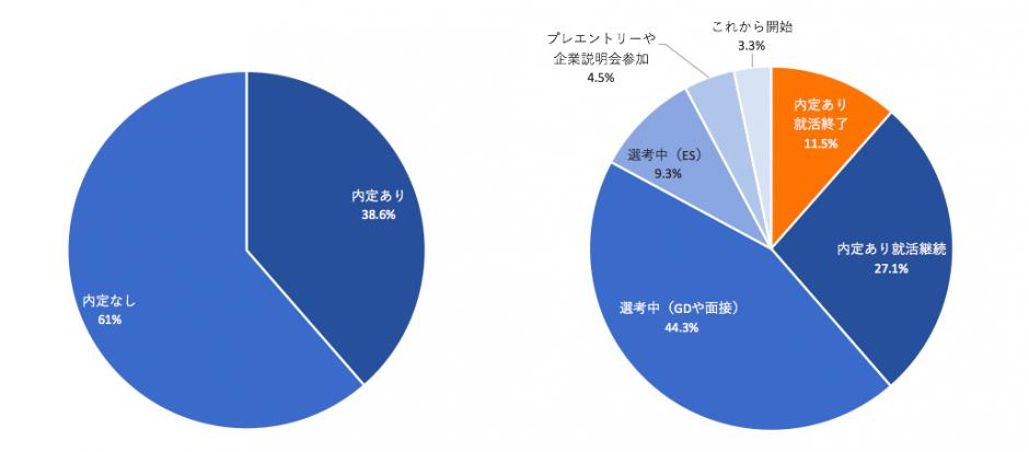 グラフ2 4月末時点での2019年卒学生の状況(n=1,000)