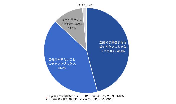 グラフ7 入社後の活躍・評価についてどう思いますか?(単一回答,n=551)