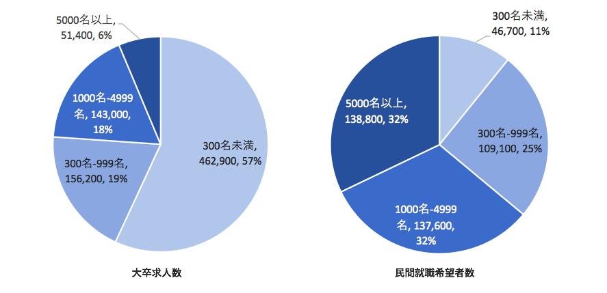 グラフ3 構成比で見る求人数と民間就職希望者数