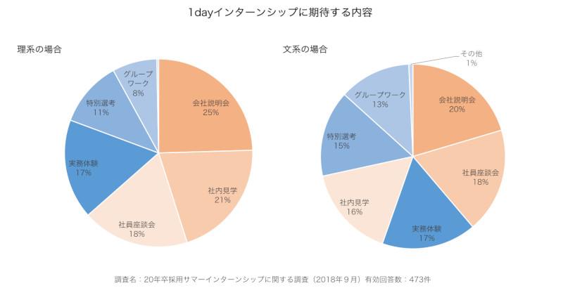インターンシップに期待することー文系学生、理系学生グラフ