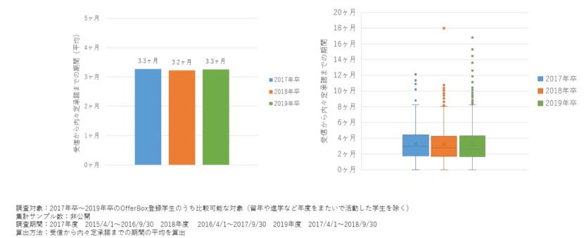 受信から内々定承諾までの期間(平均)
