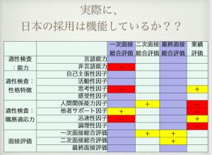 実際に日本の採用は機能しているのか