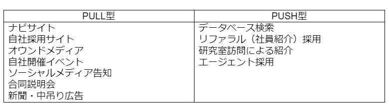 図表4:PULL型・PUSH型メディア・採用手法例