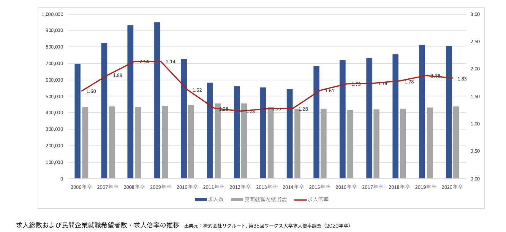求人総数および民間企業就職希望者数・求人倍率の推移