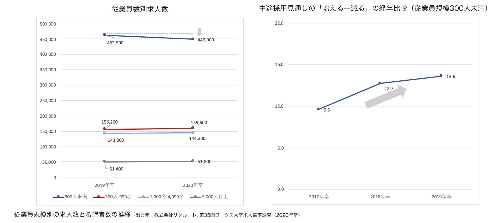 従業員規模別の求人数と希望者数の推移