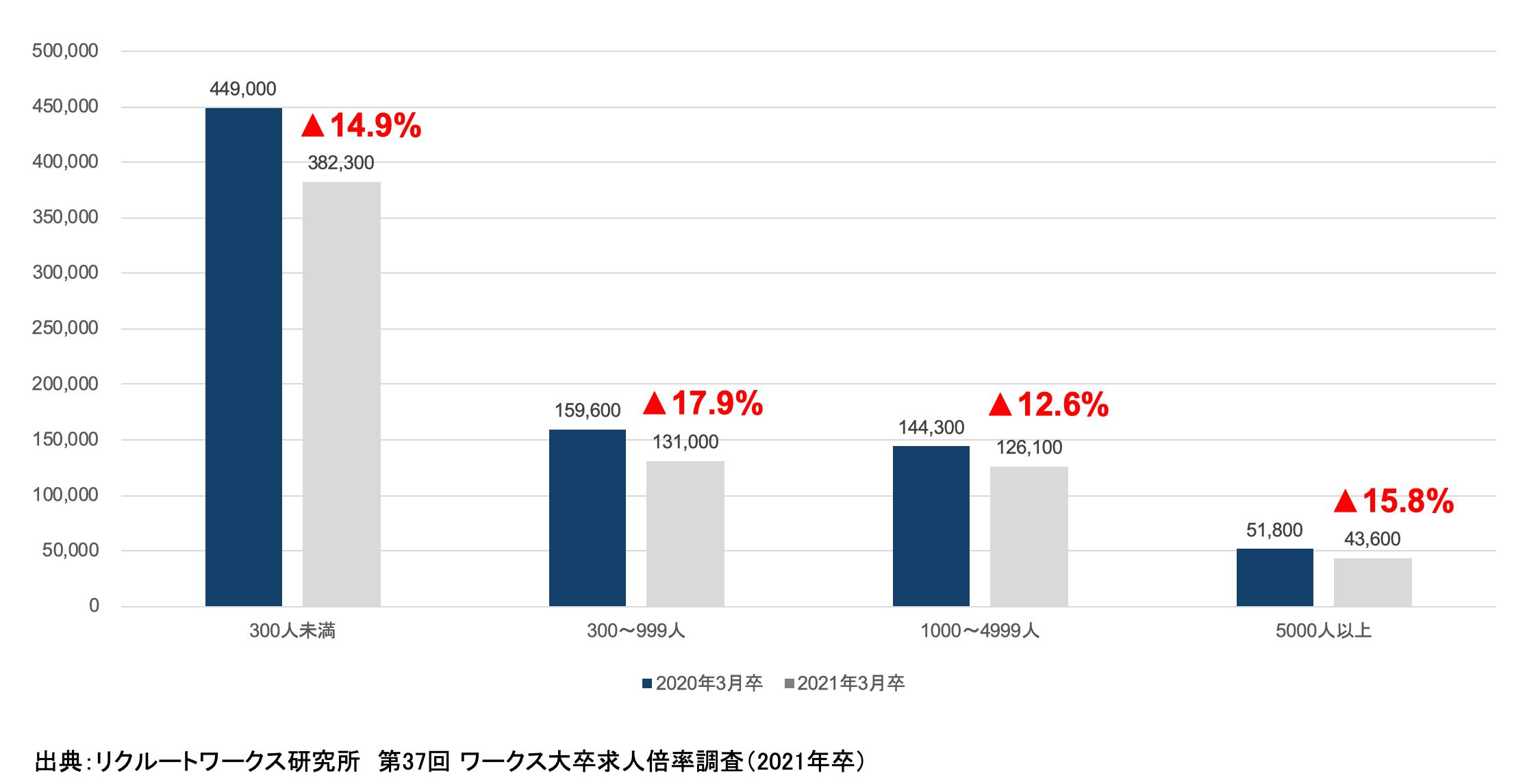 求人総数が与える大卒者の求人倍率への影響