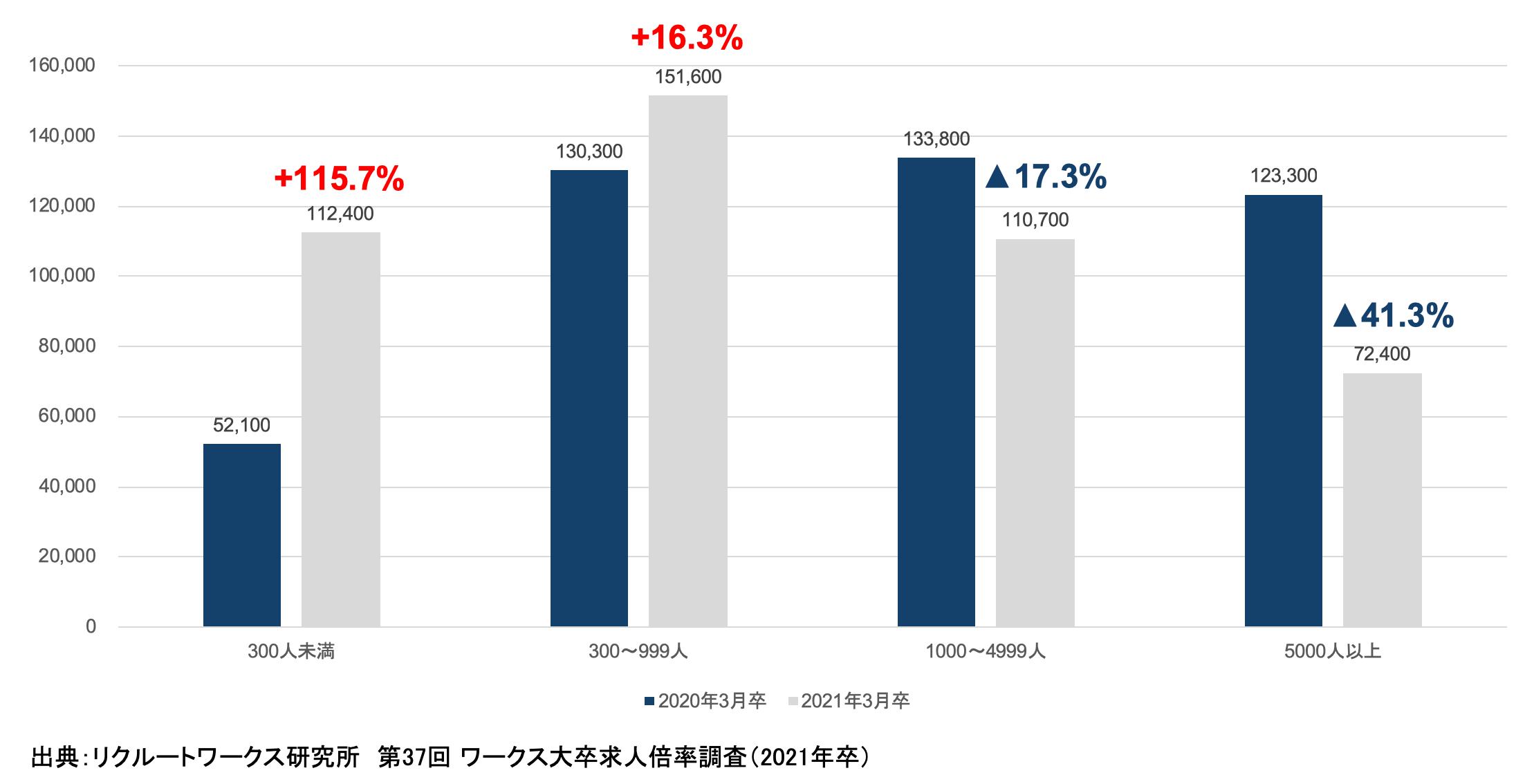 就職企業者数が与える大卒者の求人倍率への影響
