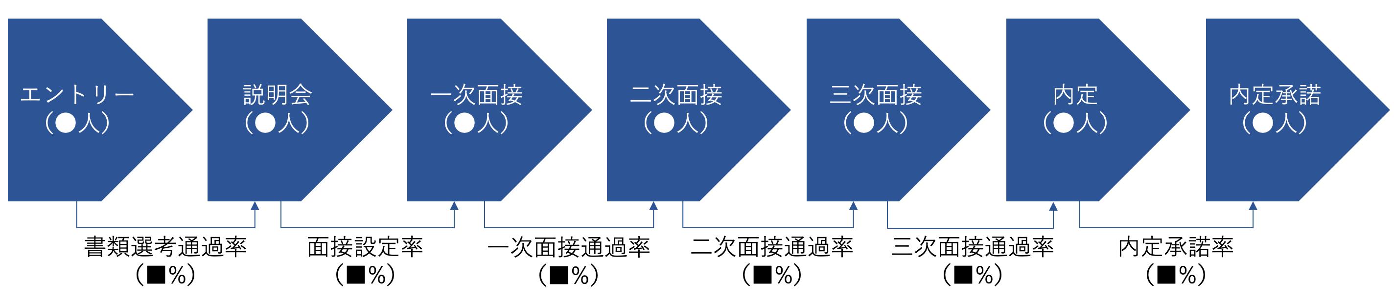 採用KPI2