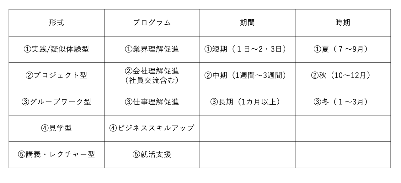 インターンプログラムの掛け合わせ例