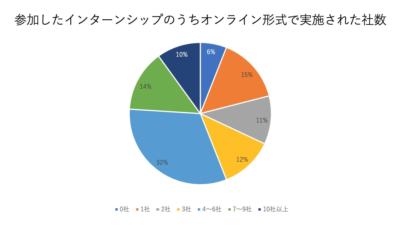 インターンシップをオンライン形式で参加した社数