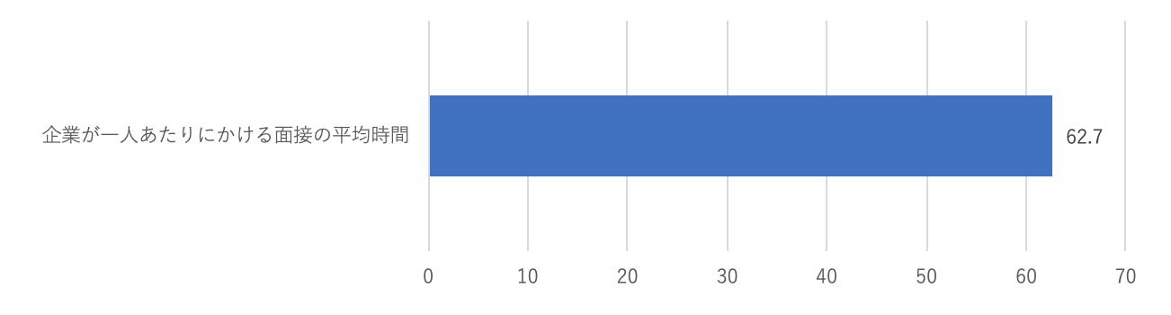 """""""企業が学生1人あたりにかける面接の平均時間"""