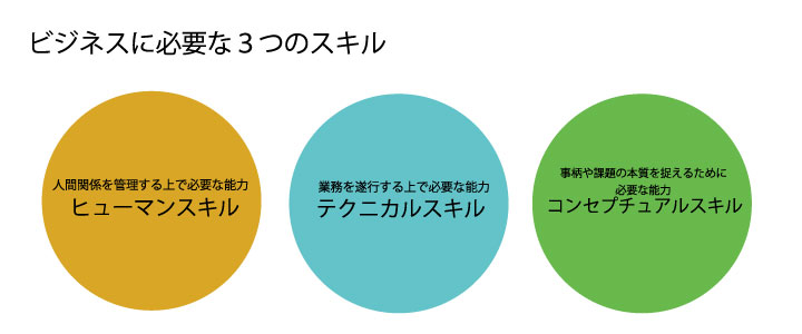 ビジネスに必要な3つのスキル