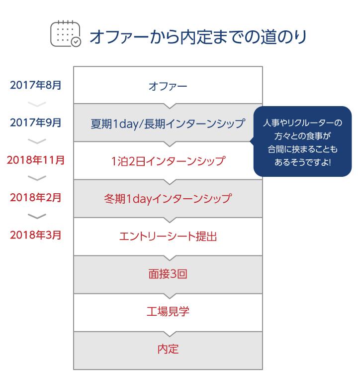 cases_schedule_sp