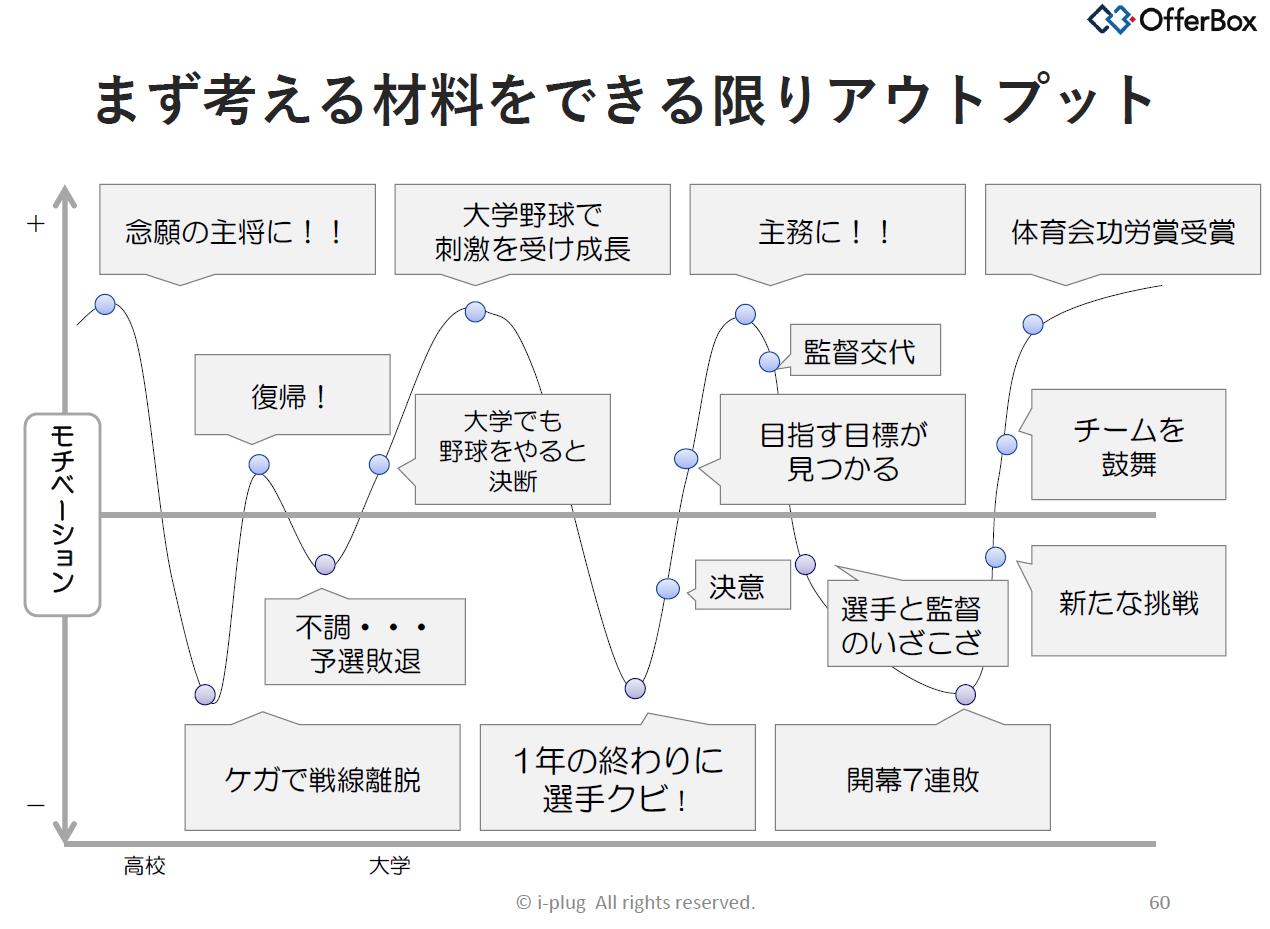 モチベーショングラフ①