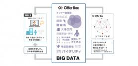 人工知能で人事の手間を軽減。「OfferBox」会いたい学生を自動検索するシステムを拡充