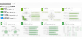 株式会社イー・ファルコンと業務提携いたしました。適性検査でマッチングできるシステムを開発