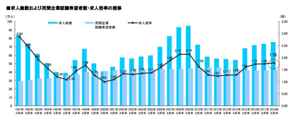 「大卒求人倍率調査(2018年卒)」,リクルートワークス研究所,http://www.works-i.com/pdf/170426_kyuujin.pdf