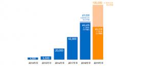 2019年卒6万人突破。2019年卒は10万人、就活生5人に1人の利用を見込む【プレスリリース】