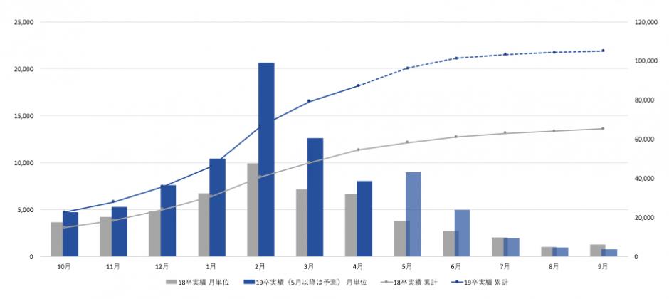グラフ5 2019年卒のOfferBox学生登録推移