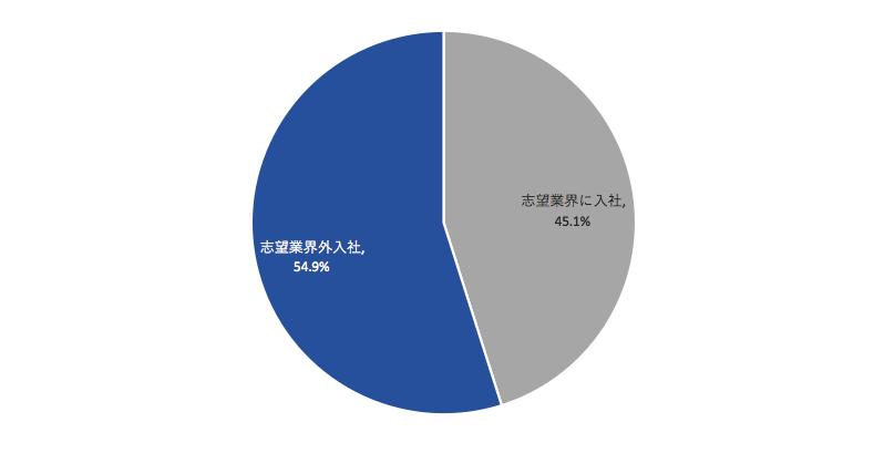 グラフ8 2018年卒OfferBox経由決定学生の就職先業界について