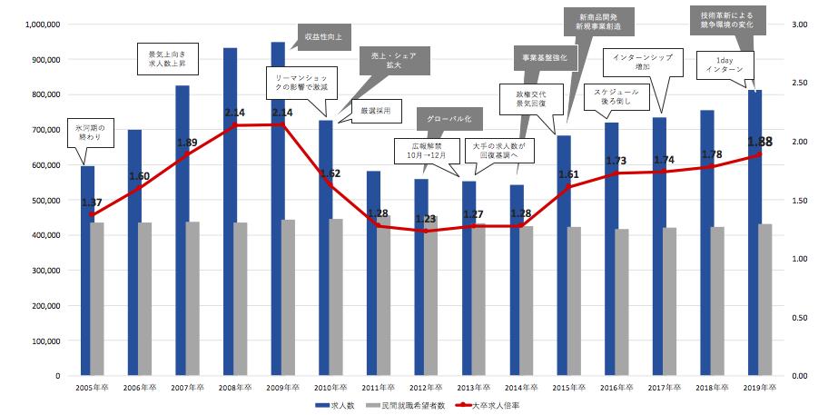 グラフ1 大卒求人倍率の推移と主な出来事