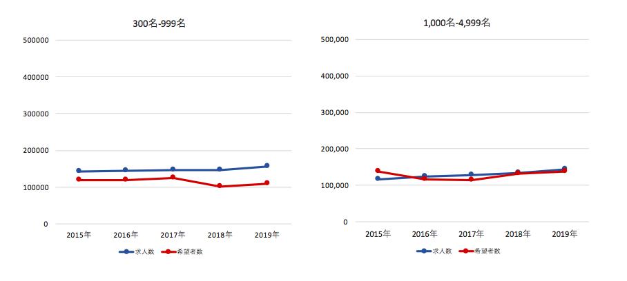 グラフ4 従業員規模別 求人数と希望者数の推移(300-999名と1000-4,999名)