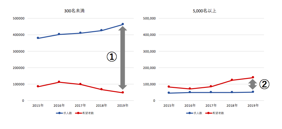 グラフ5 従業員規模別 求人数と希望者数の推移(300名未満と5,000名以上)