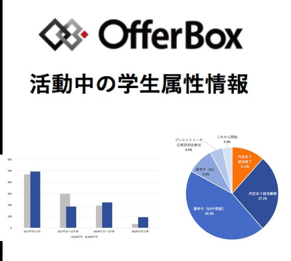 offerbox_studentsdata