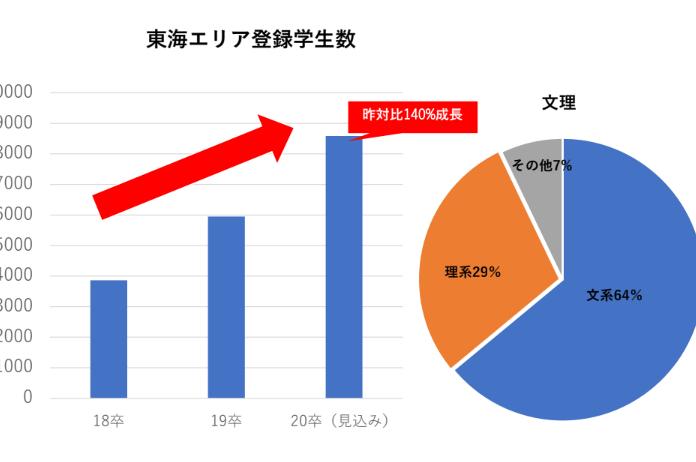 tokai_graph_student