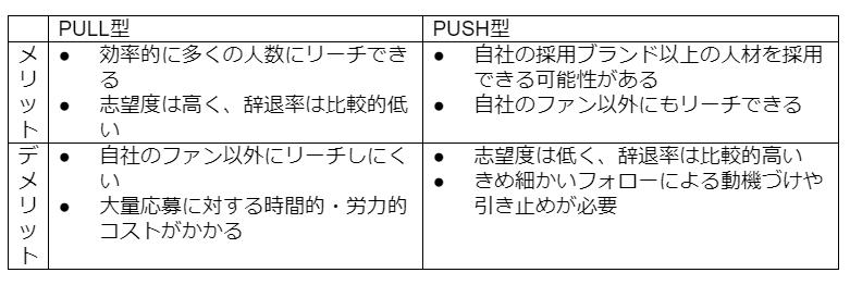 図表2:PULL型PUSH型のメリット・デメリット(曽和 2019)