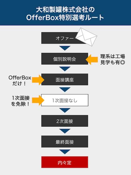 daiwaseikan-flow-s