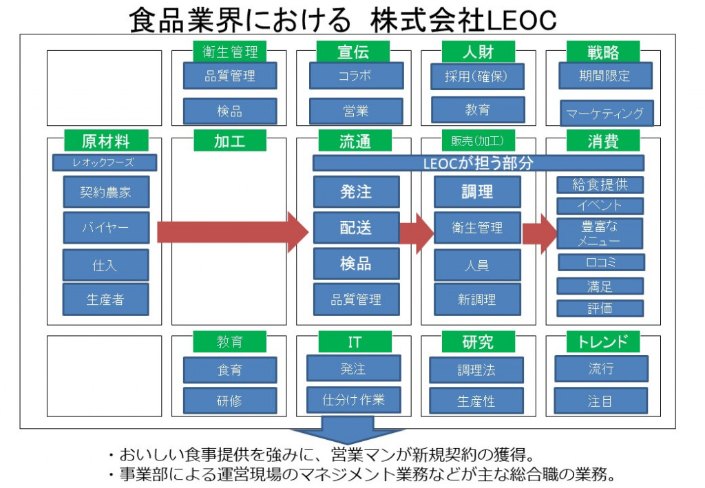 LEOCsigotomap